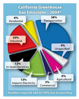 2004 Greenhouse Gas Emission In California